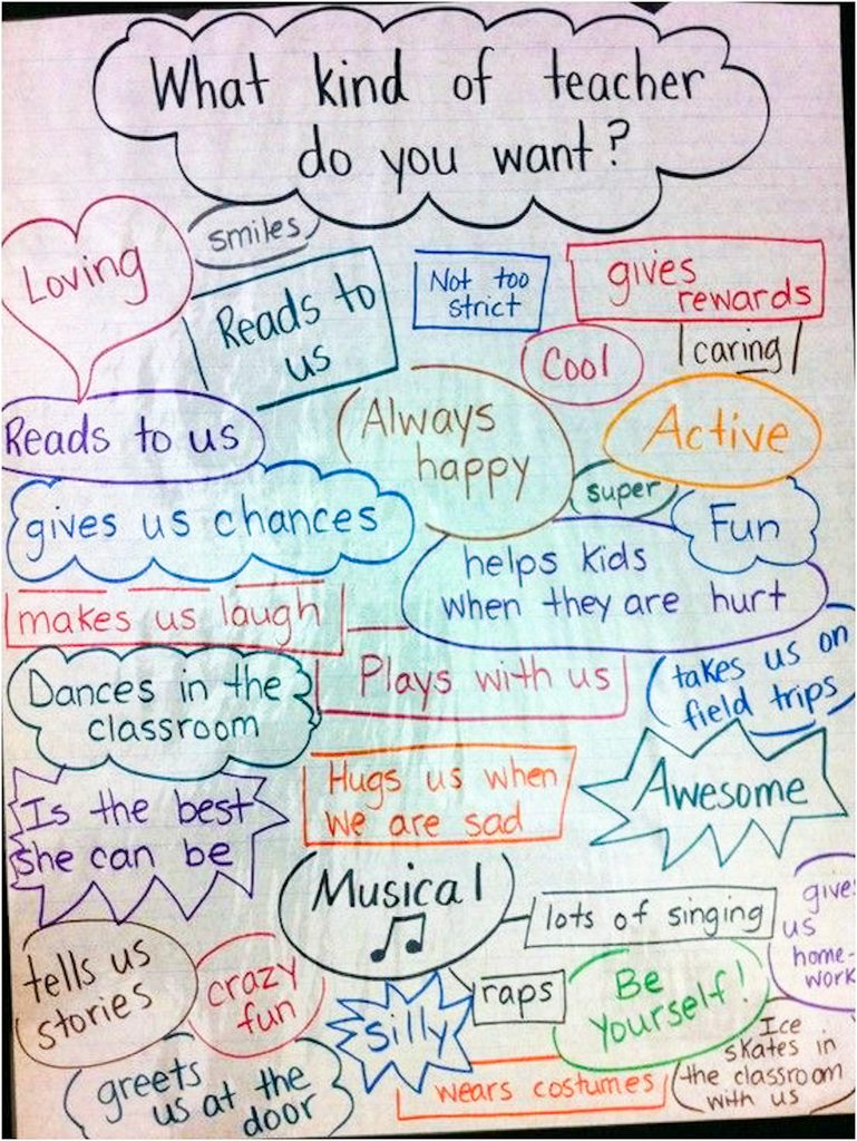 student expectations anchor chart